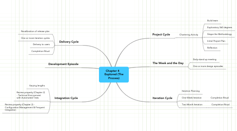 Mind Map: Chapter 4    Explored (The Process)