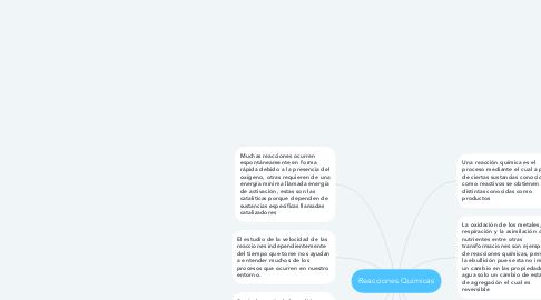 Mind Map: Reacciones Quimicas