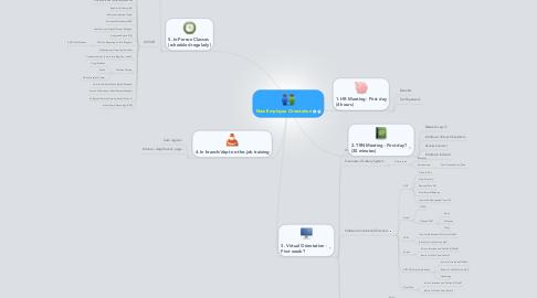 Mind Map: New Employee Orientation