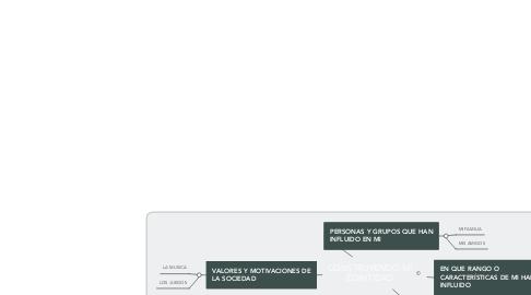 Mind Map: CONSTRUYENDO MI EDINTIDAD