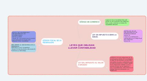 Mind Map: LEYES QUE OBLIGAN LLEVAR CONTABILIDAD