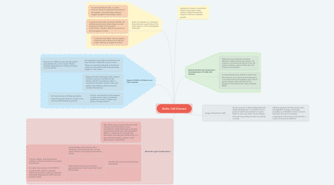 Mind Map: Sickle Cell Disease
