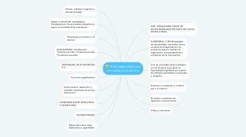 """Mind Map: """"Estrategias didácticas centradas en el alumno"""