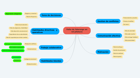 Mind Map: Falta de liderazgo en rol jefatura