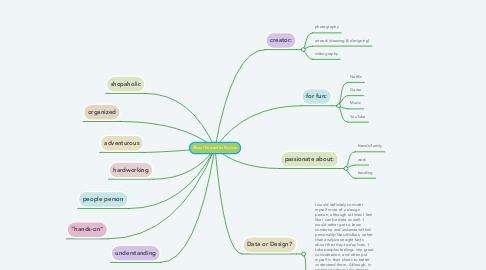 Mind Map: About Samantha Molnar