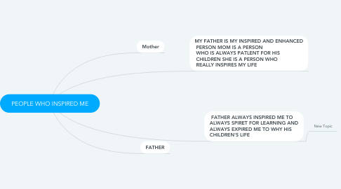 Mind Map: PEOPLE WHO INSPIRED ME