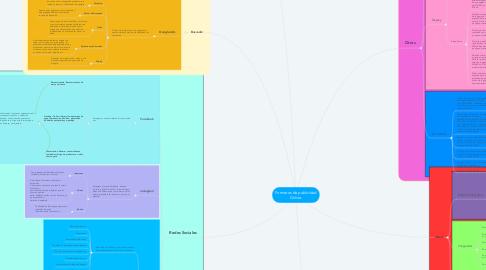 Mind Map: Formatos de publicidad Online.