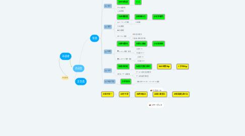 Mind Map: 尚志会