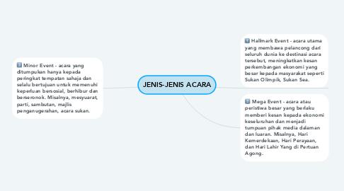 Mind Map: JENIS-JENIS ACARA