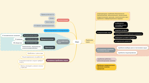 Mind Map: Наук