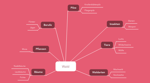Mind Map: Wald