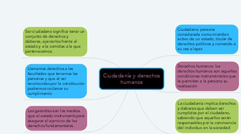 Mind Map: Ciudadanía y derechos humanos