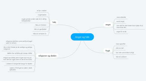 Mind Map: Angst og håb