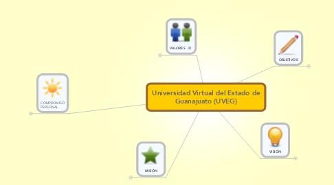 Mind Map: Universidad Virtual del Estado de Guanajuato (UVEG)