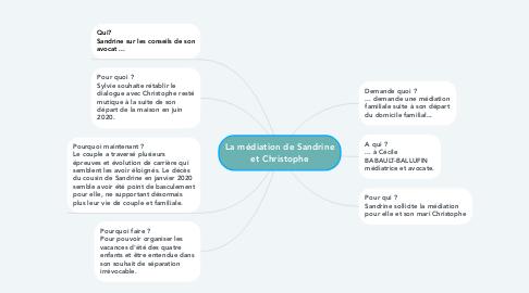 Mind Map: La médiation de Sandrine et Christophe