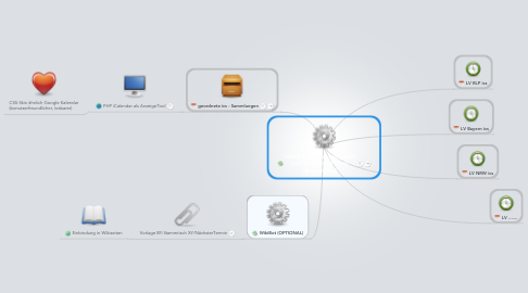 Mind Map: Live-Kalenderaggregation und Sortieren/Filtern (BayernTool)