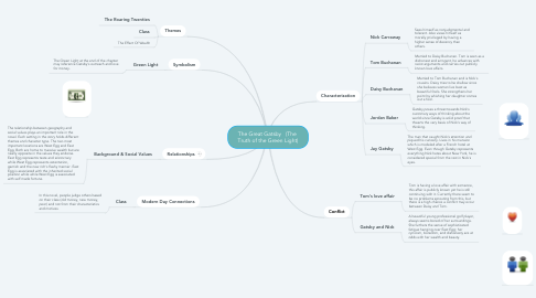 Mind Map: The Great Gatsby   (The  Truth of the Green Light)