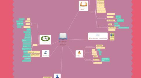 Mind Map: Código de Trabajo de la Republica Dominicana