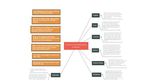 Mind Map: Crimes of the Mathmatics Professor