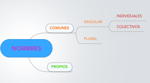 Mind Map: NOMBRES