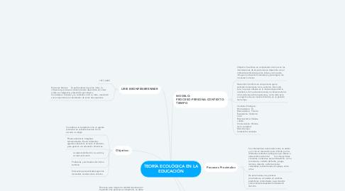 Mind Map: TEORÍA ECOLÓGICA EN LA EDUCACIÓN