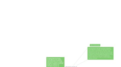 Mind Map: PROCESO DE GRUPO EN TRBAJO SOCIAL CON GRUPOS