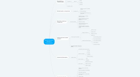 Mind Map: Modelo Educativo Basado en Competencias