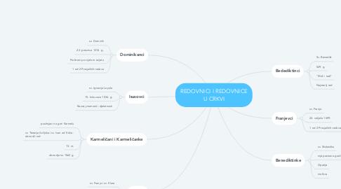 Mind Map: REDOVNICI I REDOVNICE U CRKVI