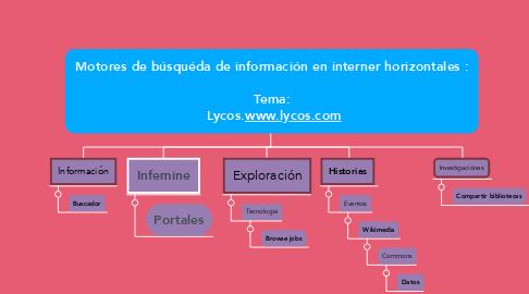 Mind Map: Motores de búsquéda de información en interner horizontales :  Tema:  Lycos.www.lycos.com