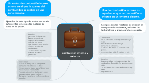 Mind Map: combustión interna y externa