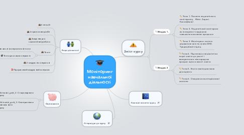 Mind Map: Моніторинг навчальної діяльності
