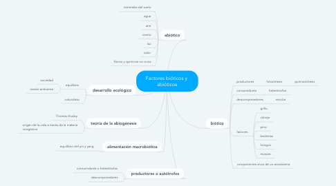 Mind Map: Factores bióticos y  abióticos