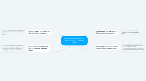 Mind Map: Microsoft Word Problems and Solutions. Cameron Bailey