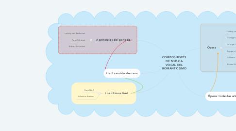 Mind Map: COMPOSITORES DE MÚSICA VOCAL DEL ROMANTICISMO