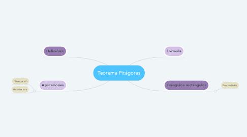 Mind Map: Teorema Pitágoras