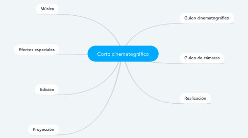 Mind Map: Corto cinematográfico