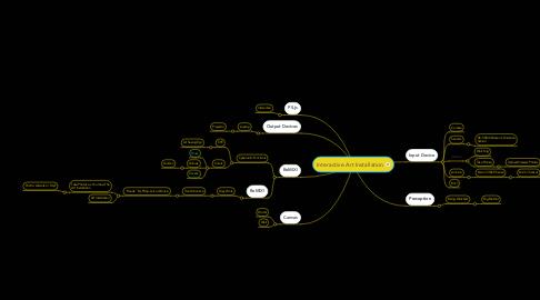 Mind Map: Interactive Art Installation