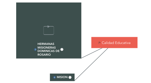 Mind Map: NUESTRA INSTTITUCION EDUCATIVA