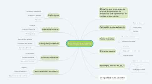 Mind Map: Psicología Educativa