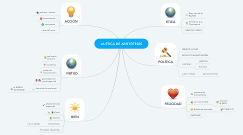 Mind Map: LA ÉTICA DE ARISTÓTELES