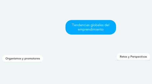 Mind Map: Tendencias globales del emprendimiento