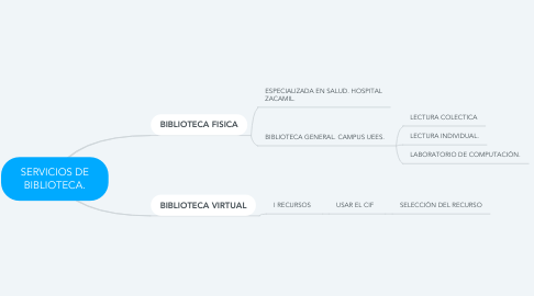 Mind Map: SERVICIOS DE BIBLIOTECA.