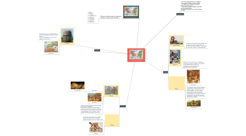 Mind Map: Civilizaciones americanas