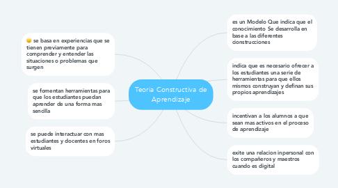 Mind Map: Teoria Constructiva de Aprendizaje