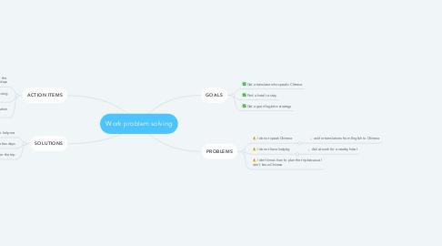 Mind Map: Work problem solving