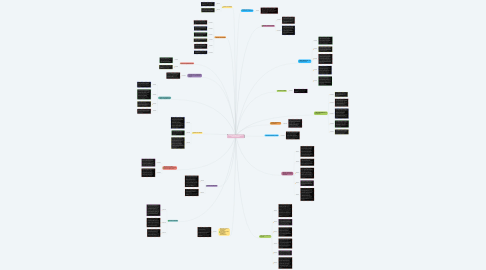 Mind Map: LEYES DE NIÑOS, NIÑAS Y ADOLESCENTES