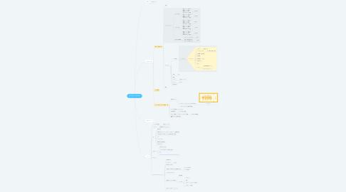 Mind Map: みかさん meeting