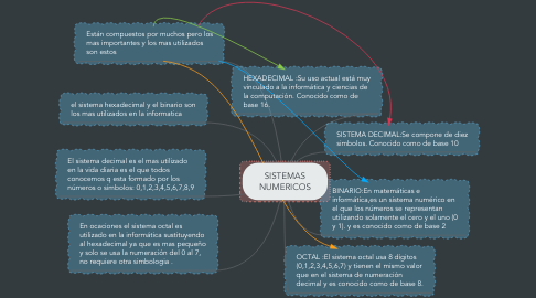 Mind Map: SISTEMAS NUMERICOS