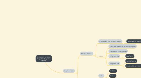 Mind Map: Perlawanan Tokoh dan Pergerakan Organisasi Nasional