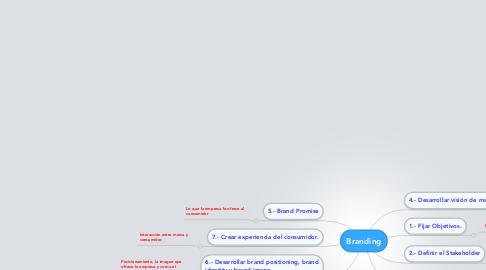 Mind Map: Branding